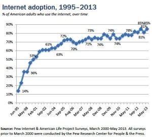 Internet-adoption-over-time-chart